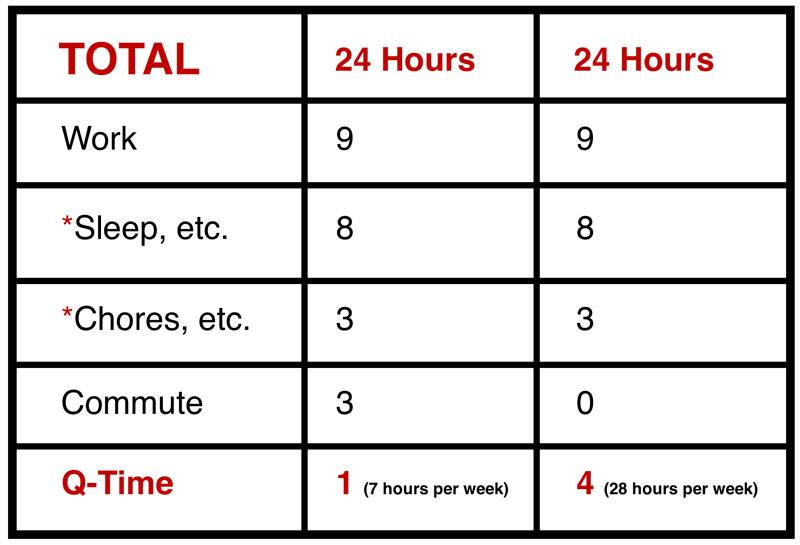John Vellinga Quality Vs Time Comparison Chart